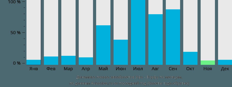 Динамика поиска авиабилетов из Уфы в Керкиру по месяцам