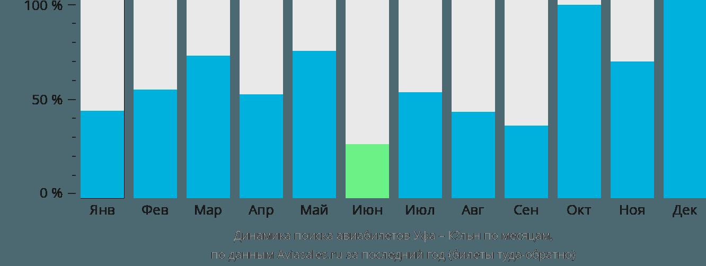 Динамика поиска авиабилетов из Уфы в Кёльн по месяцам