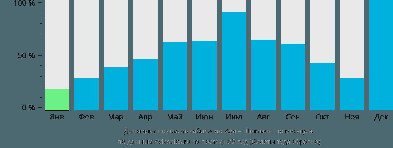 Динамика поиска авиабилетов из Уфы в Шымкент по месяцам