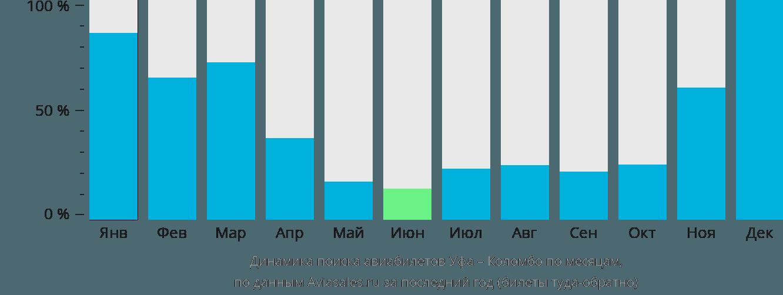 Динамика поиска авиабилетов из Уфы в Коломбо по месяцам