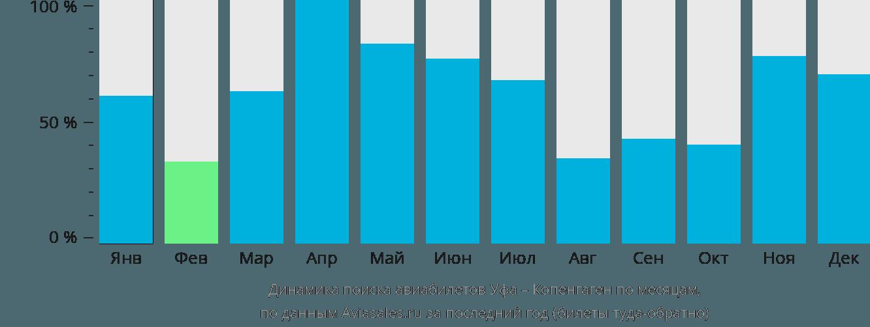 Динамика поиска авиабилетов из Уфы в Копенгаген по месяцам