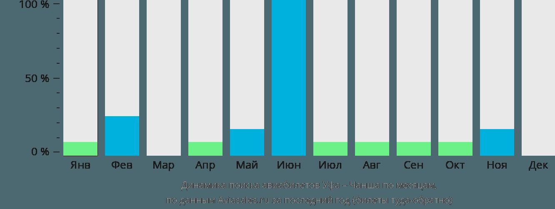 Динамика поиска авиабилетов из Уфы в Чаншу по месяцам