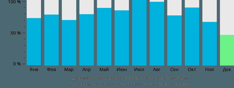 Динамика поиска авиабилетов из Уфы в Чебоксары по месяцам