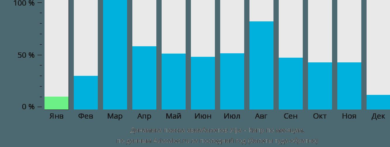 Динамика поиска авиабилетов из Уфы на Кипр по месяцам