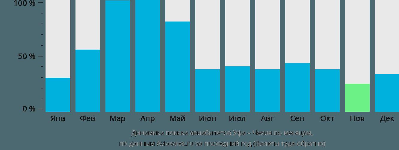 Динамика поиска авиабилетов из Уфы в Чехию по месяцам