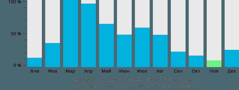 Динамика поиска авиабилетов из Уфы в Германию по месяцам