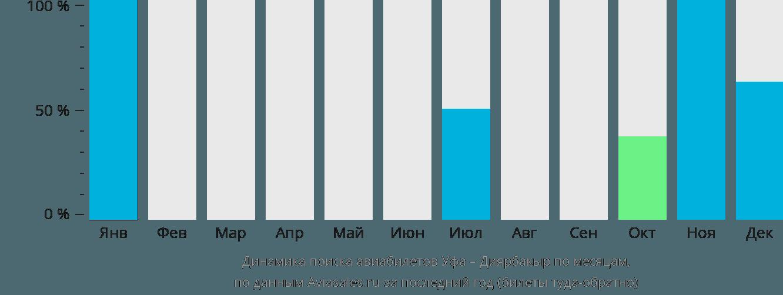 Динамика поиска авиабилетов из Уфы в Диярбакыр по месяцам