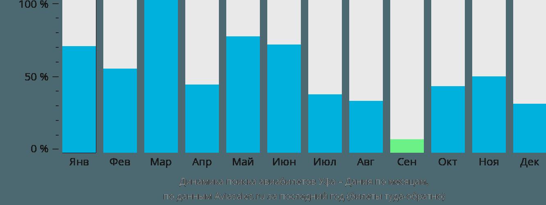 Динамика поиска авиабилетов из Уфы в Данию по месяцам