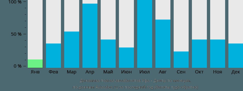 Динамика поиска авиабилетов из Уфы в Днепр по месяцам
