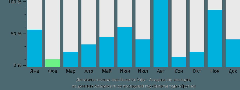 Динамика поиска авиабилетов из Уфы в Анадырь по месяцам