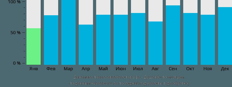 Динамика поиска авиабилетов из Уфы в Душанбе по месяцам