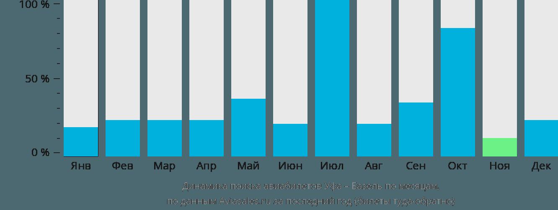 Динамика поиска авиабилетов из Уфы в Базель по месяцам