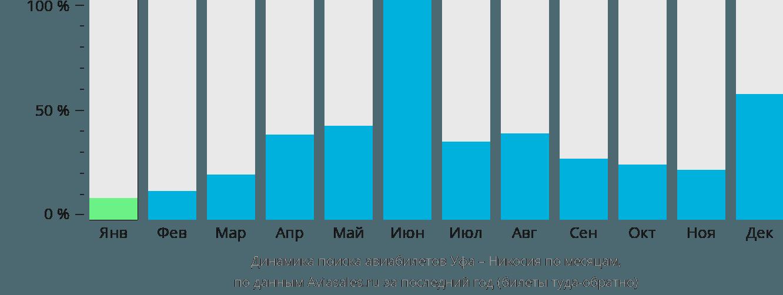 Динамика поиска авиабилетов из Уфы в Никосию по месяцам