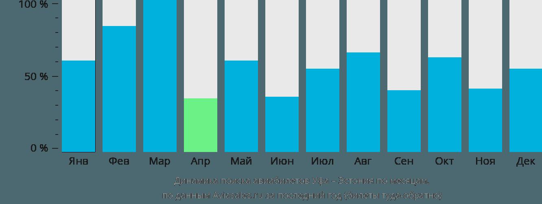 Динамика поиска авиабилетов из Уфы в Эстонию по месяцам