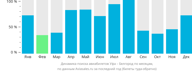 Динамика поиска авиабилетов из Уфы в Белгород по месяцам