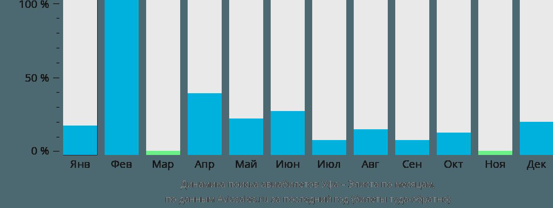 Динамика поиска авиабилетов из Уфы в Элисту по месяцам