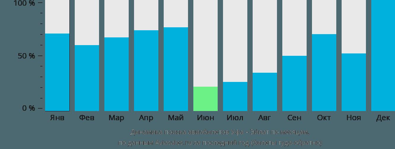 Динамика поиска авиабилетов из Уфы в Эйлат по месяцам