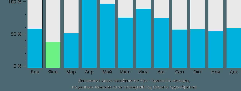 Динамика поиска авиабилетов из Уфы в Ереван по месяцам