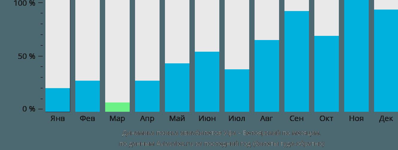 Динамика поиска авиабилетов из Уфы в Белоярский по месяцам