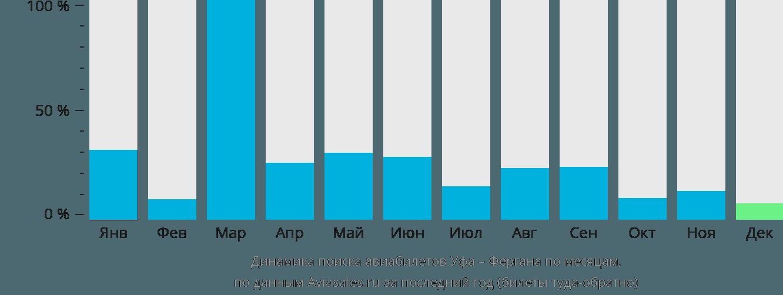 Динамика поиска авиабилетов из Уфы в Фергану по месяцам