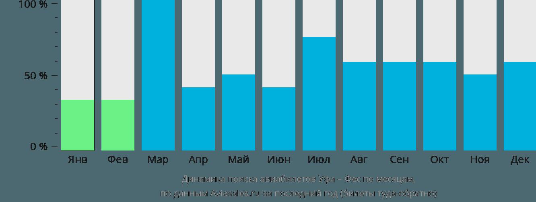 Динамика поиска авиабилетов из Уфы в Феса по месяцам