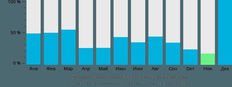 Динамика поиска авиабилетов из Уфы в Финляндию по месяцам