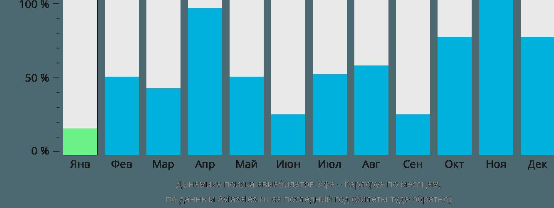 Динамика поиска авиабилетов из Уфы в Карлсруэ по месяцам