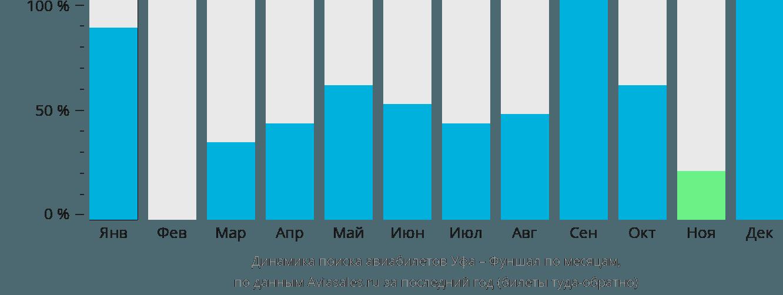Динамика поиска авиабилетов из Уфы в Фуншал по месяцам
