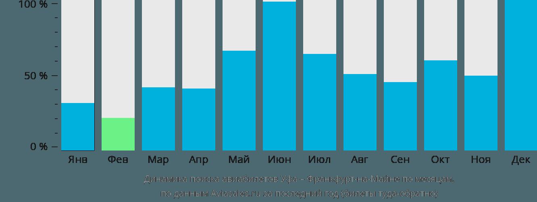 Динамика поиска авиабилетов из Уфы во Франкфурт-на-Майне по месяцам
