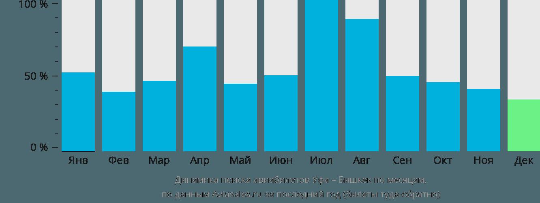 Динамика поиска авиабилетов из Уфы в Бишкек по месяцам