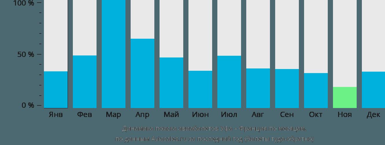 Динамика поиска авиабилетов из Уфы во Францию по месяцам