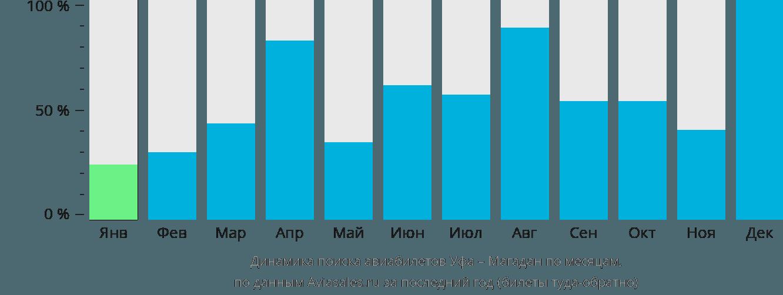 Динамика поиска авиабилетов из Уфы в Магадан по месяцам