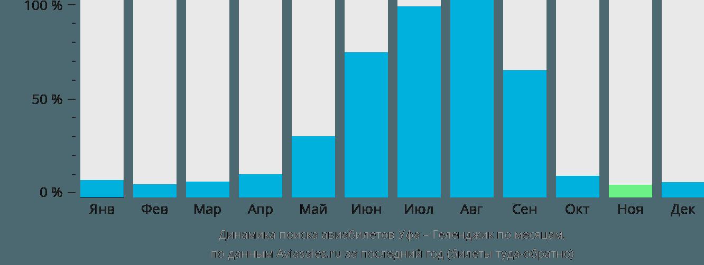 Динамика поиска авиабилетов из Уфы в Геленджик по месяцам