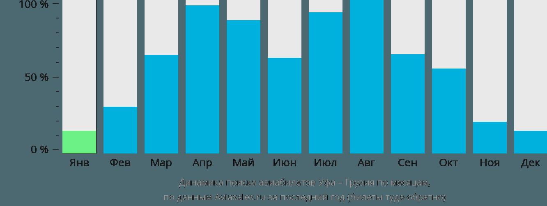 Динамика поиска авиабилетов из Уфы в Грузию по месяцам