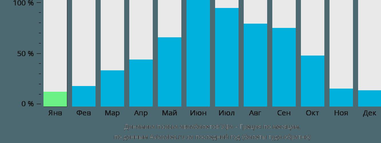 Динамика поиска авиабилетов из Уфы в Грецию по месяцам