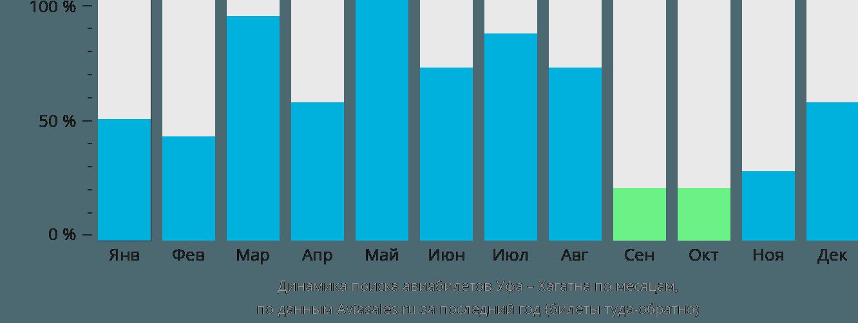 Динамика поиска авиабилетов из Уфы в Хагатну по месяцам