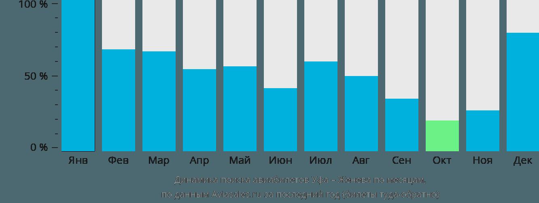 Динамика поиска авиабилетов из Уфы в Женеву по месяцам
