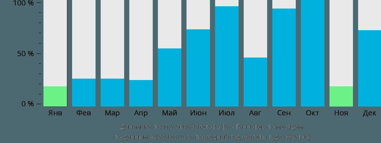 Динамика поиска авиабилетов из Уфы в Ганновер по месяцам