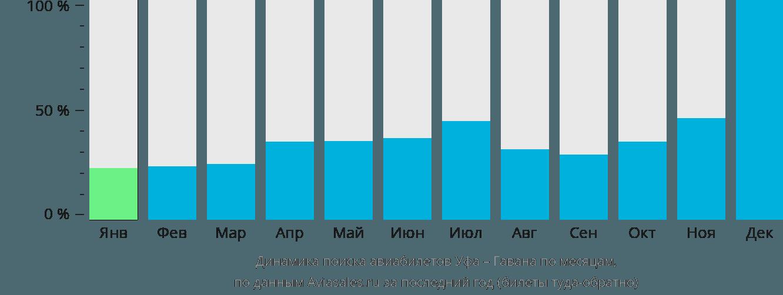 Динамика поиска авиабилетов из Уфы в Гавану по месяцам
