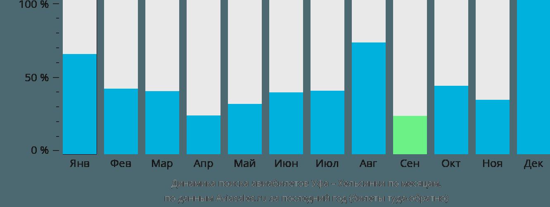 Динамика поиска авиабилетов из Уфы в Хельсинки по месяцам