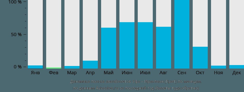 Динамика поиска авиабилетов из Уфы в Ираклион (Крит) по месяцам
