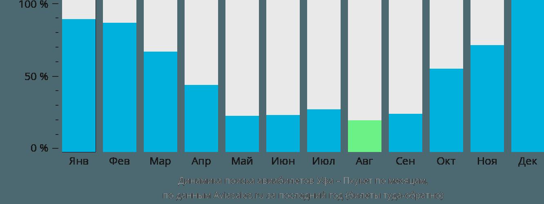 Динамика поиска авиабилетов из Уфы на Пхукет по месяцам