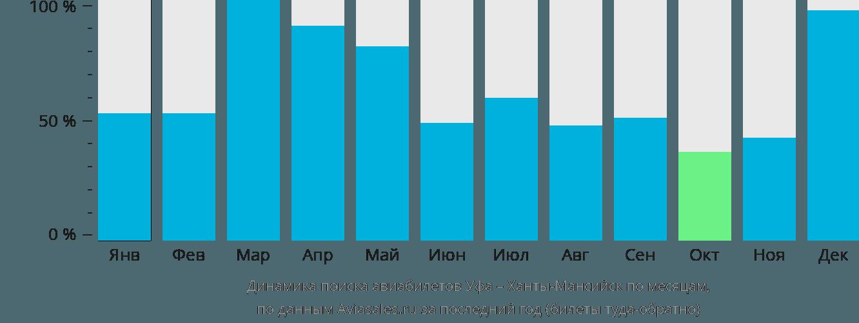 Динамика поиска авиабилетов из Уфы в Ханты-Мансийск по месяцам