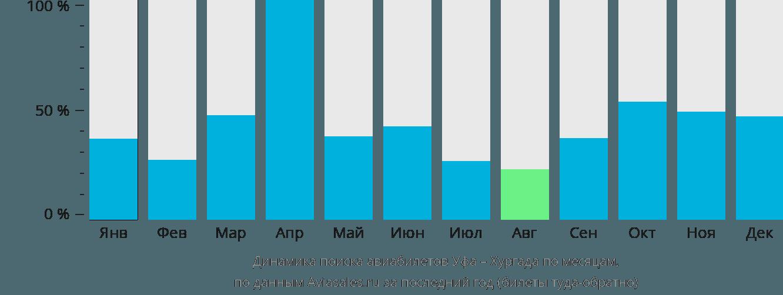 Динамика поиска авиабилетов из Уфы в Хургаду по месяцам