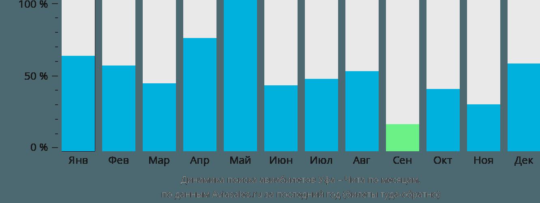 Динамика поиска авиабилетов из Уфы в Читу по месяцам