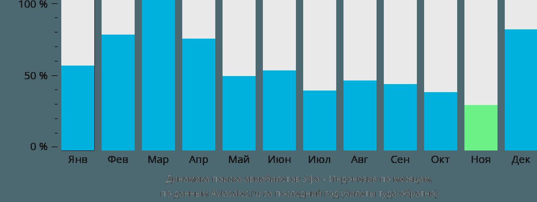 Динамика поиска авиабилетов из Уфы в Индонезию по месяцам