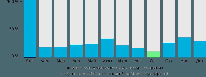 Динамика поиска авиабилетов из Уфы в Назрань по месяцам