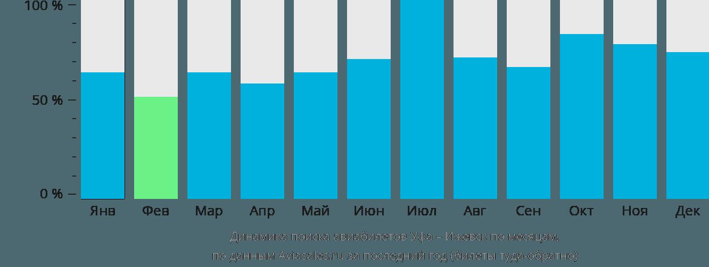 Динамика поиска авиабилетов из Уфы в Ижевск по месяцам