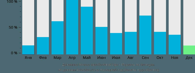Динамика поиска авиабилетов из Уфы в Израиль по месяцам