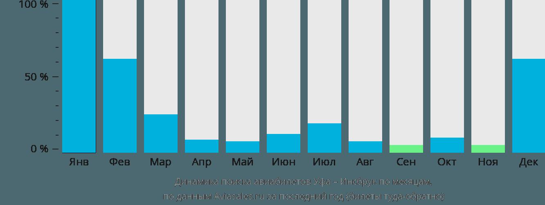 Динамика поиска авиабилетов из Уфы в Инсбрук по месяцам